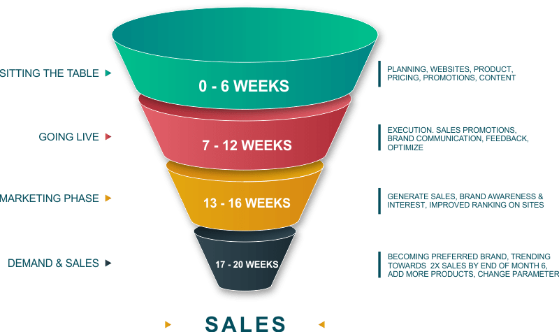 eCommerce-Sales-Funnel-by-Neeti-Brand-Consultancy-Mumbai-India